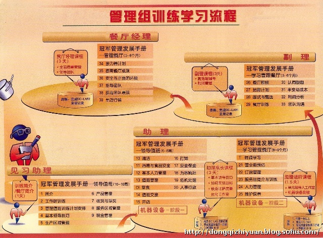 kfc职员架构图
