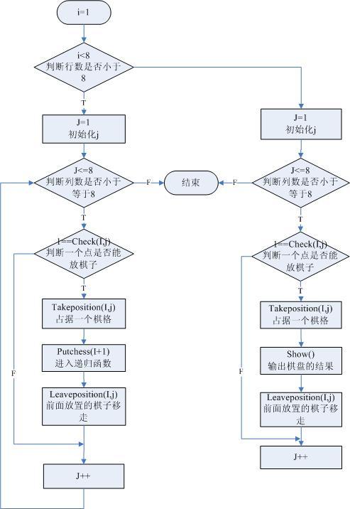 用c语言输出菱形图案的流程图