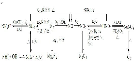 非金属元素及其化合物专题练习