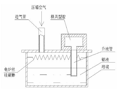 铝合金车轮低压铸造结构示意图