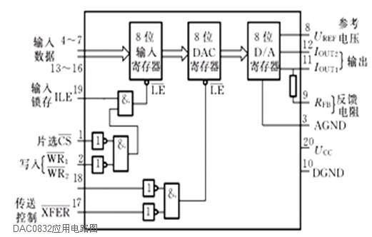 dac0832引脚图和内部结构电路图