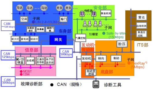 汽车线束开发流程图