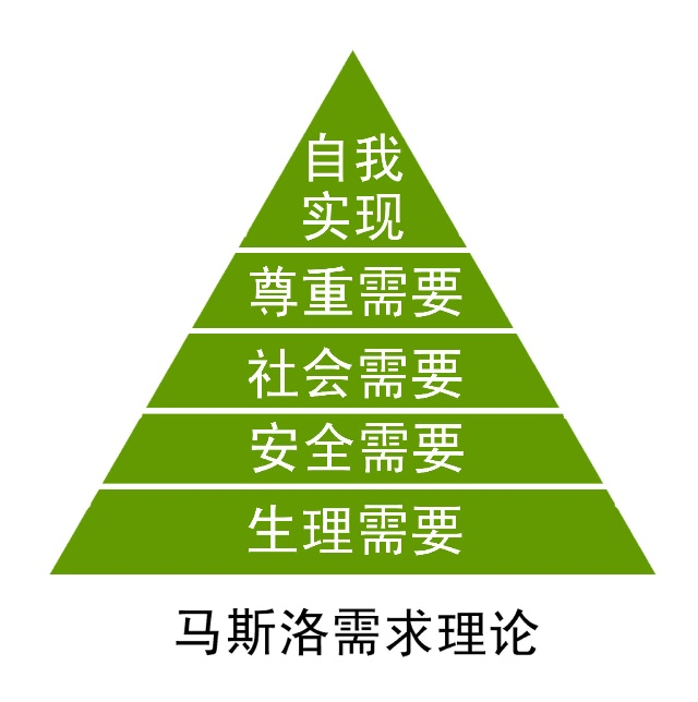 Maslow's Hierarchy of Needs Activity