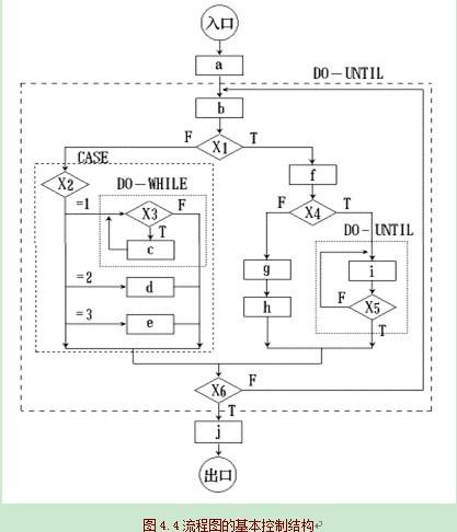 程序流程图         程序流程图独立于任何一种程序设计语言,比较