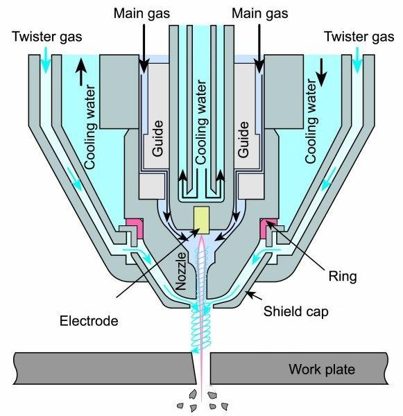等离子切割机原理图(koilynn提供)